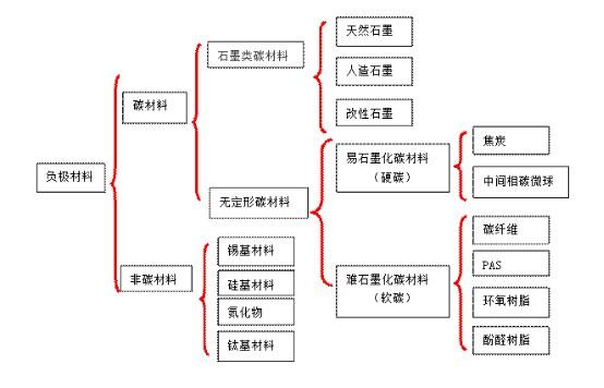 负极材料分类图