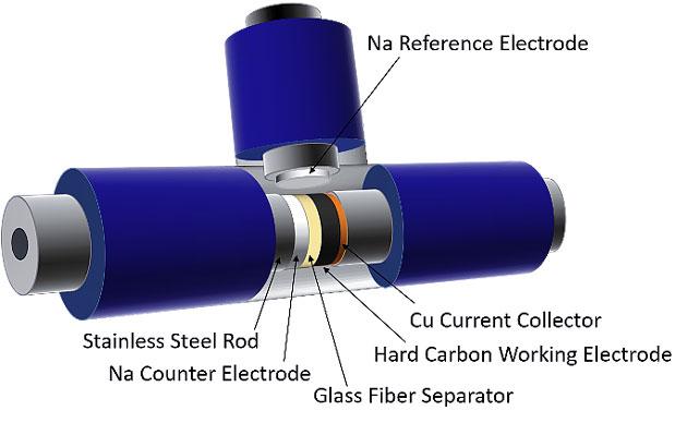 三电池测试体系的结构示意图