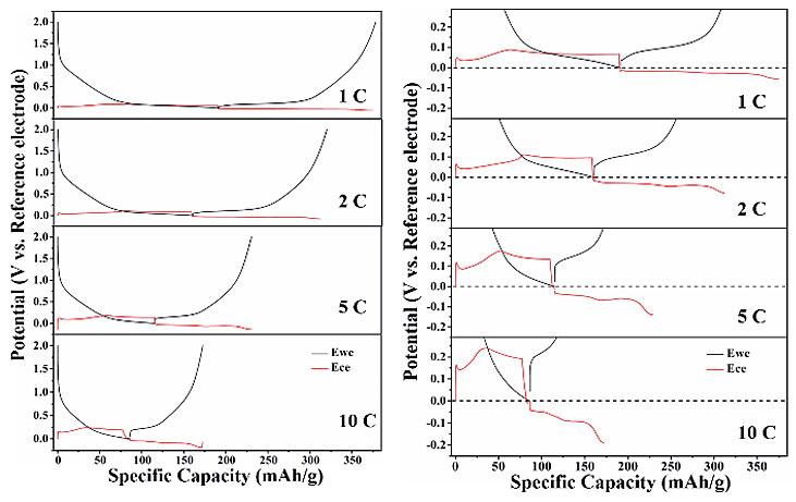 不同电流下三电极体系中的充放电曲线
